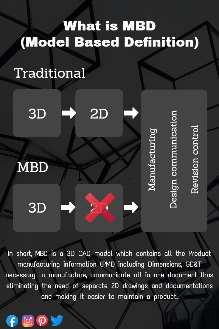 What-is-MBD-Model-Based-Definition-2