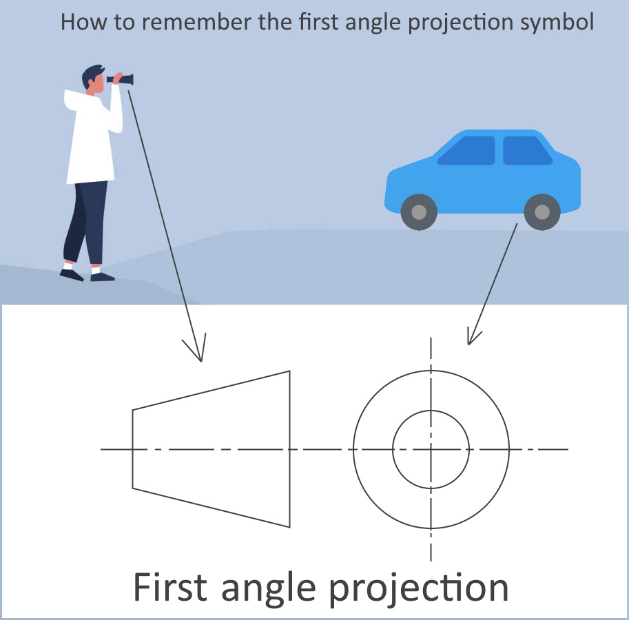 How-to-remember-the-first-angle-projection-symbo-1