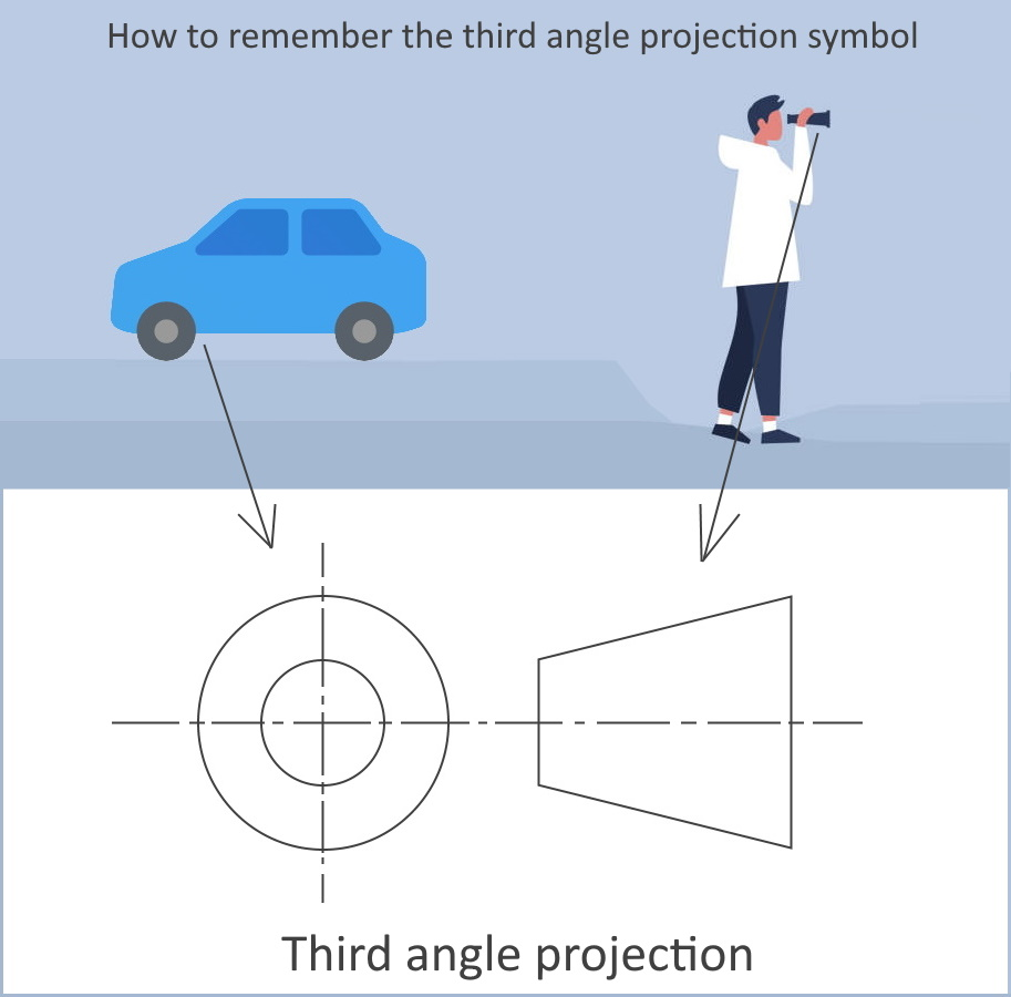 How-to-remember-the-third-angle-projection-symbo-1